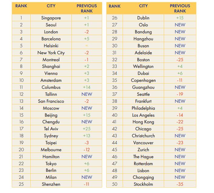 Cities ranks